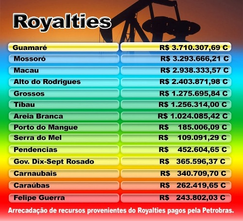 ROYALTIES